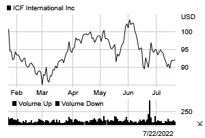 Stock chart for: ICFI.O
