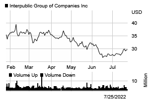 Stock chart for: IPG