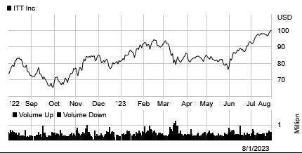 Stock chart for: ITT
