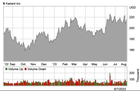 Stock chart for: KAI