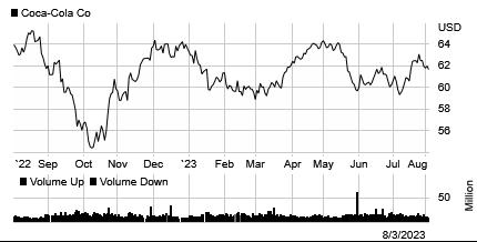 Stock chart for: KO