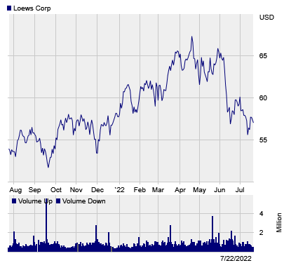 Stock chart for: L