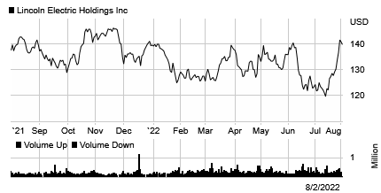 Stock chart for: LECO.O