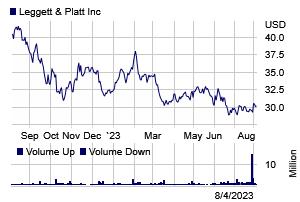Stock chart for: LEG
