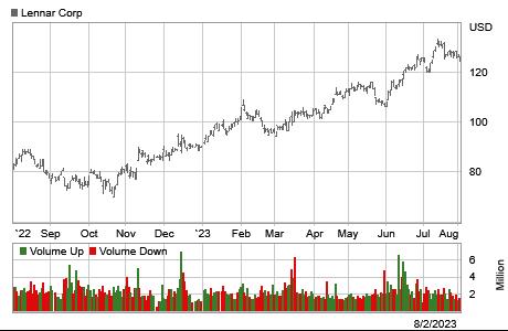 Stock chart for: LEN