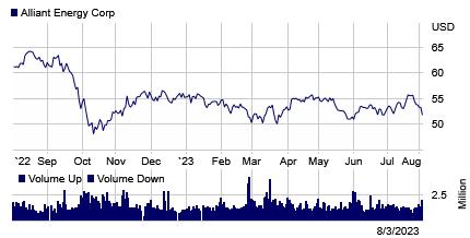 Stock chart for: LNT
