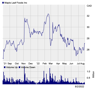 Stock chart for: MFI.TO