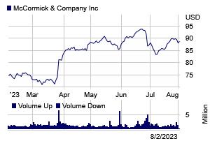 Stock chart for: MKC