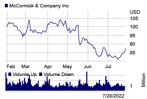 Stock chart for: MKC