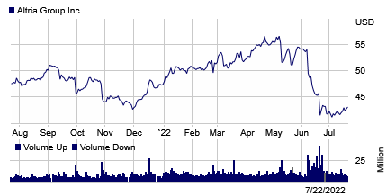 Stock chart for: MO