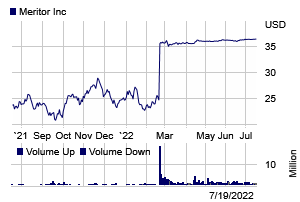 Stock chart for: MTOR.K