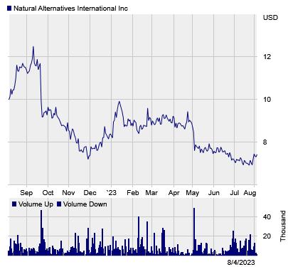 Stock chart for: NAII.O