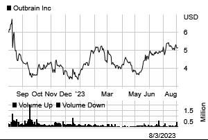 Stock chart for: OB