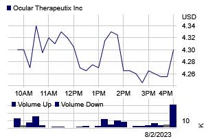 Stock chart for: OCUL.OQ