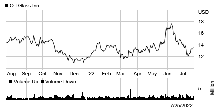 Stock chart for: OI