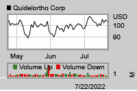 Stock chart for: QDEL.O
