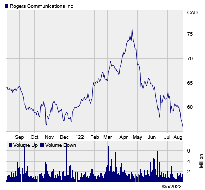 Stock chart for: RCIb.TO