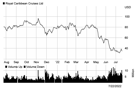 Stock chart for: RCL