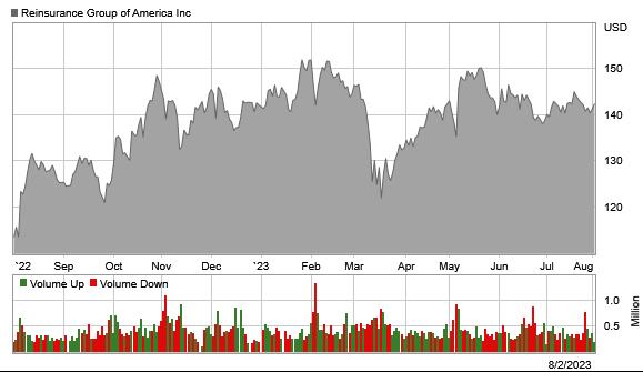 Stock chart for: RGA