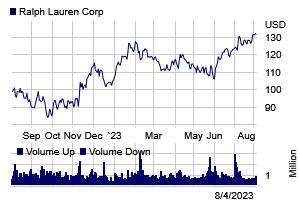 Stock chart for: RL