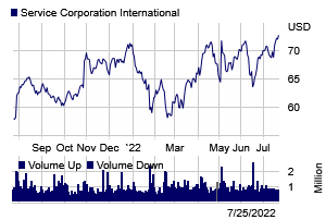 Stock chart for: SCI