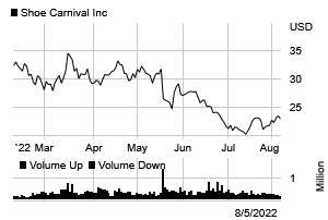 Stock chart for: SCVL.O