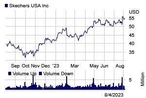 Stock chart for: SKX