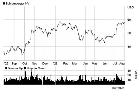 Schlumberger Investor Center Stock Charts
