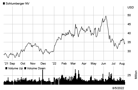 Stock chart for: SLB