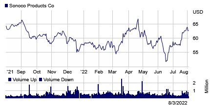Stock chart for: SON