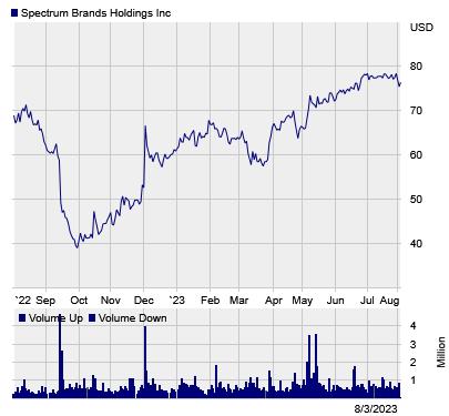 Stock chart for: SPB