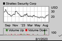 Stock chart for: STRT.O