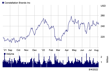 Constellation Brands Stock Information Nyse Stz