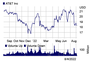 Stock chart for: T