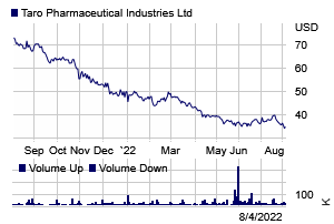 Stock chart for: TARO.K