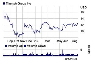 Stock chart for: TGI