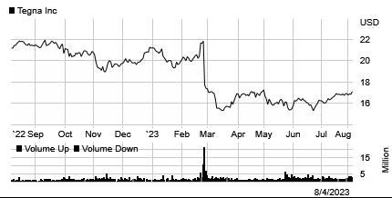 Stock chart for: TGNA.K