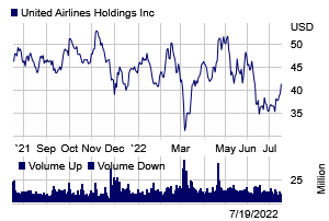 Stock chart for: UAL