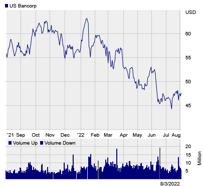 Stock chart for: USB