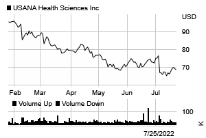 Stock chart for: USNA.N