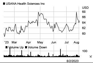 Stock chart for: USNA.N