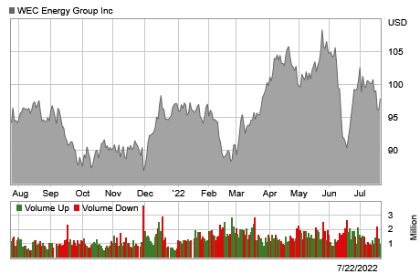 Stock chart for: WEC