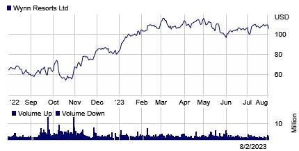 Stock chart for: WYNN.O