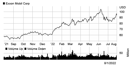 Stock chart for: XOM