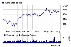 Stock chart for: YUM