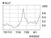 1 month stock price graph
