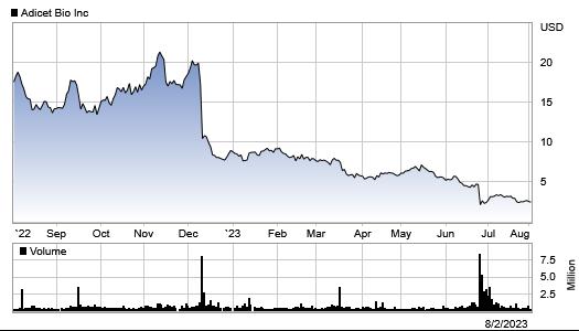 Stock Chart | Aceto Corporation