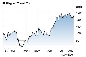 Investor Overview Allegiant Travel Company