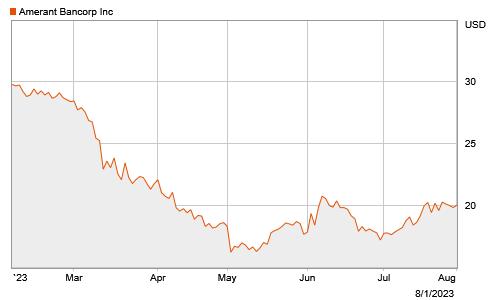 Stock Chart Image