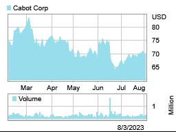 Investors   Cabot Corporation